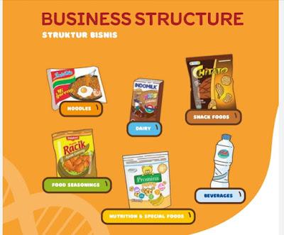 Bisnis dan Produk ICBP