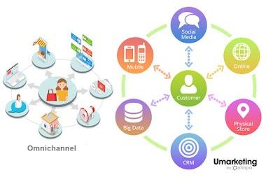 Umarketing là gì? 5 khái niệm cốt lõi của Umarketing