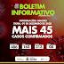 ITIÚBA BATE NOVO RECORDE E REGISTRA 45 NOVOS CASOS DE COVID – 19