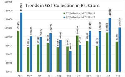 GST Revenue Collection Crosses 1 lakh Crore for February 2020, Gross Revenue Hike 8% - Finance Ministry