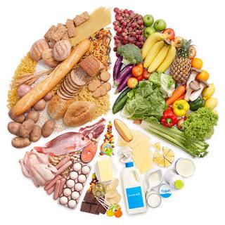 Am I Taking Balanced Diet?