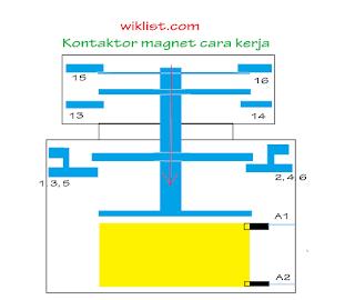 Kontaktor magnet dan cara kerjanya