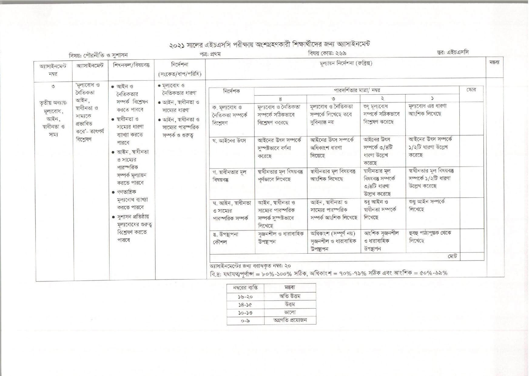 HSC 4th Week Civics Assignment