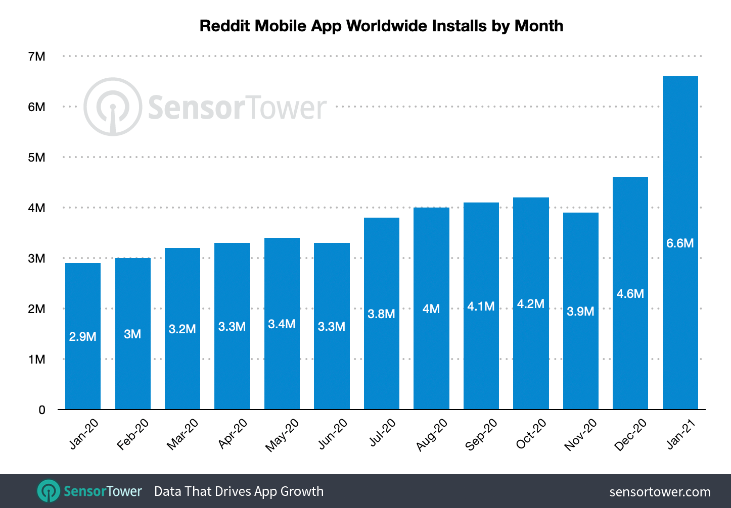 Reddit Just Saw Record Breaking Installs in a Single Month