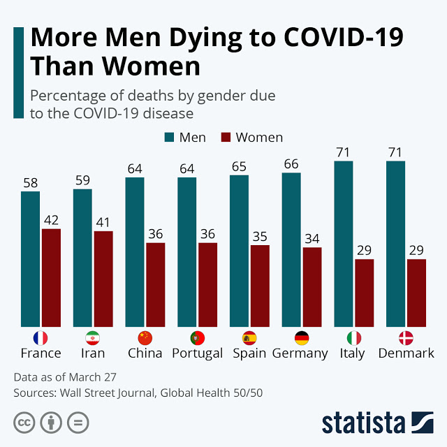 More Men Dying to COVID-19 Than Women #infographic