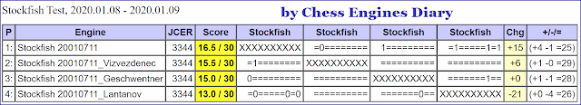 JCER Tournament 2020 2020.01.08.TestStockfish