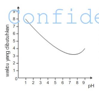 grafik ph dan waktu
