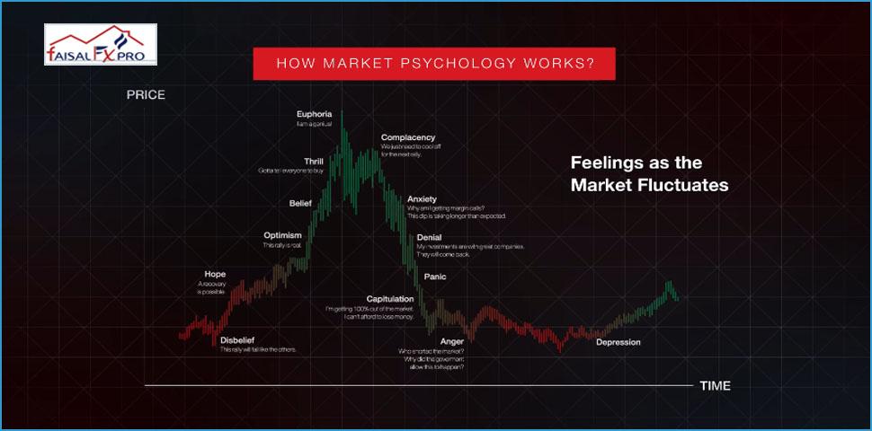 How Market Psychology Works