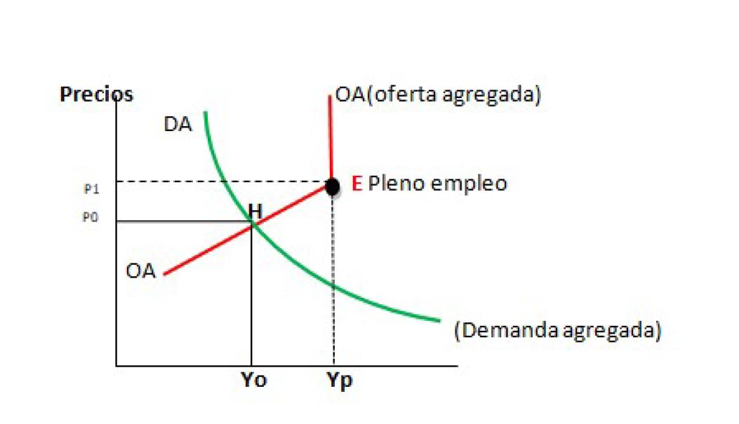 grafica macroeconomia