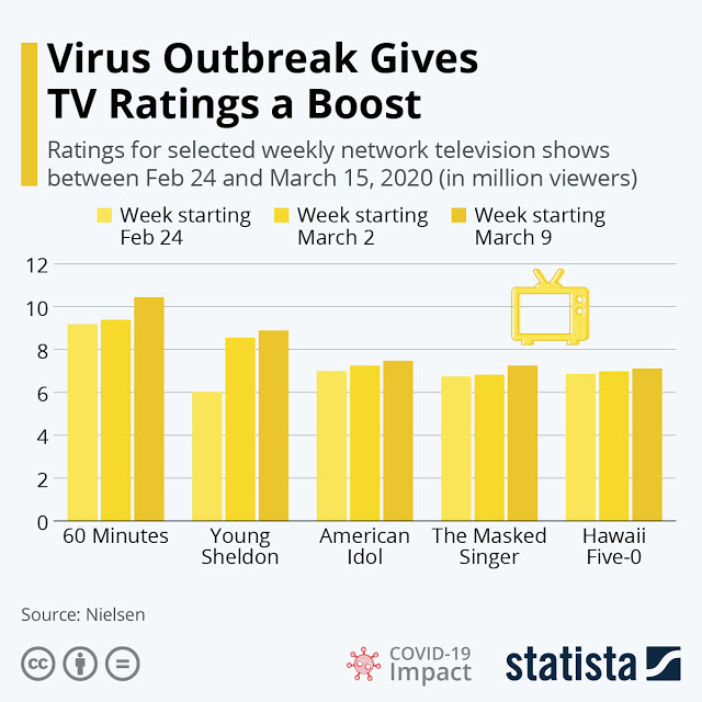 The Rise of Television amidst COVID-19 #Infographic