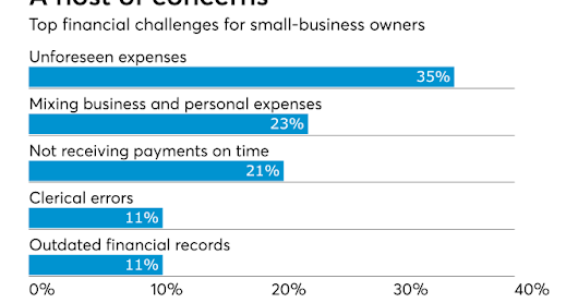 Small businesses need major tax help