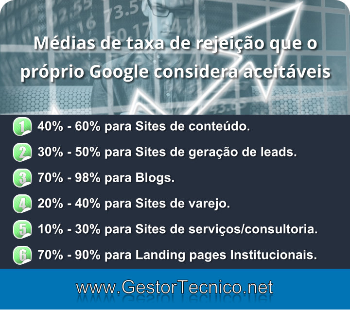 media-taxa-rejeicao-google