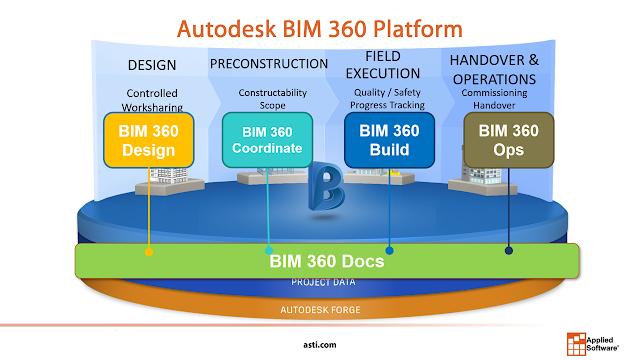 BIM 30 Doc BIM 360 Ops