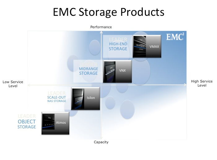EMC Storage Products Guide | List all the EMC Storage arrays | EMC