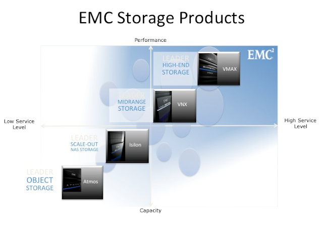 EMC_Storage_products