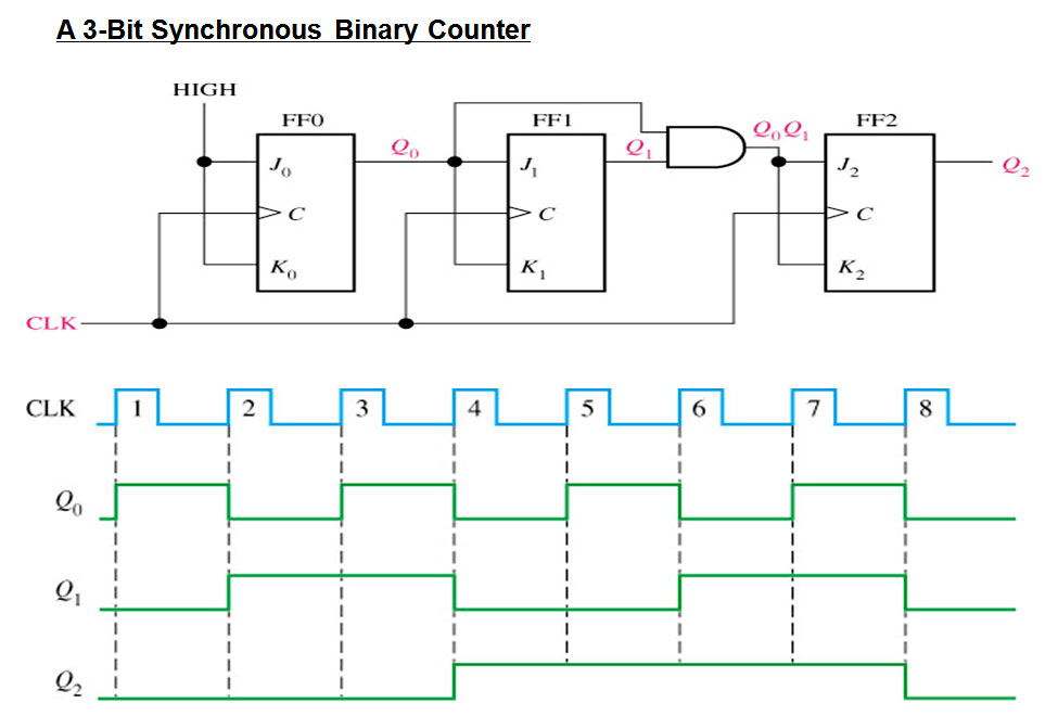 circuit diagram 3 bit synchronous binary counter sabikan s.: binary counter circuit diagram 3 phase bridge rectifier