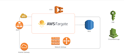 Best Spring Boot + AWS Online Course for Java developers