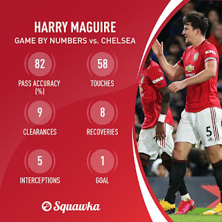 MOTM Maguire's game by numbers vs Chelsea with 9 clearances & 100% take-on success