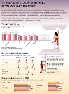 Technische universiteiten onderaan wat betreft percentage vrouwelijke hoogleraren