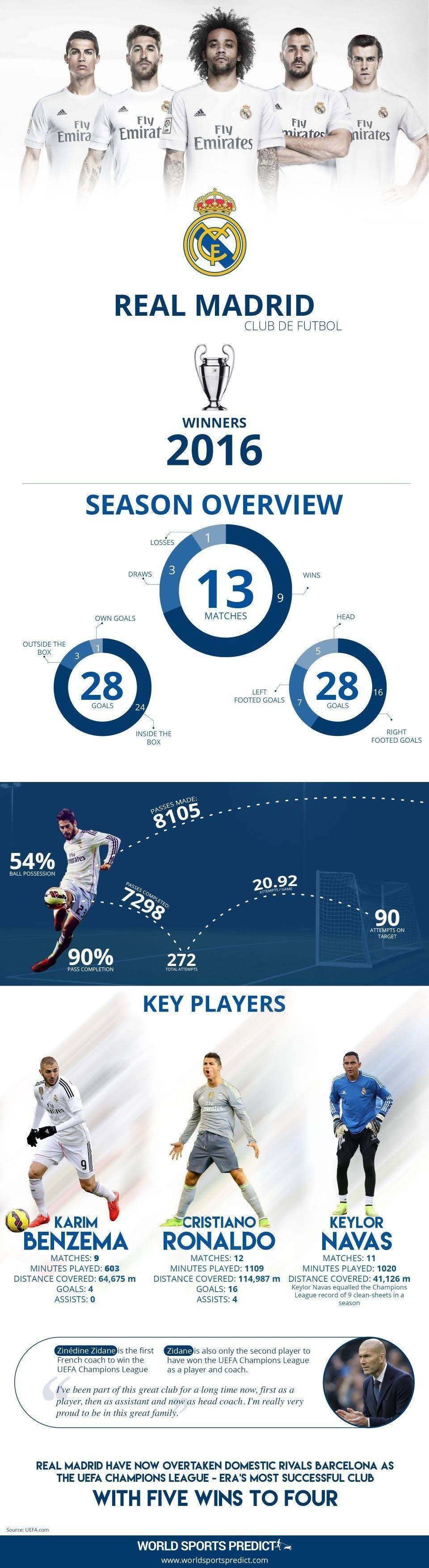 Real Madrid's Winner 2016 Season Overview #infographic