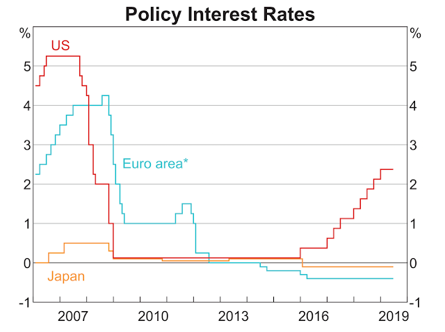 Policy Interest Rates / Source: RBA/Refinitiv