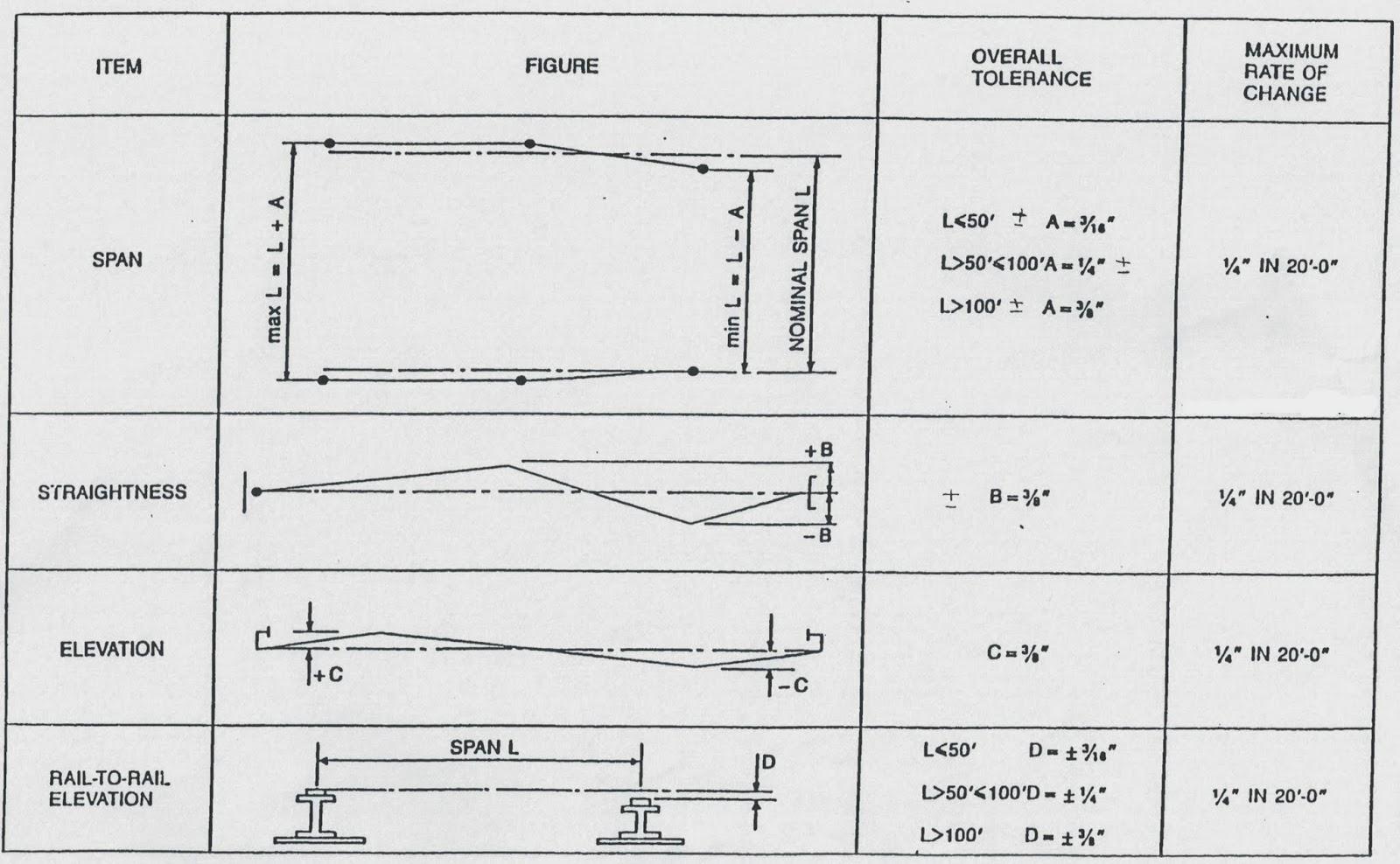 crane wheels diagram crane wheels diagram - wiring diagram
