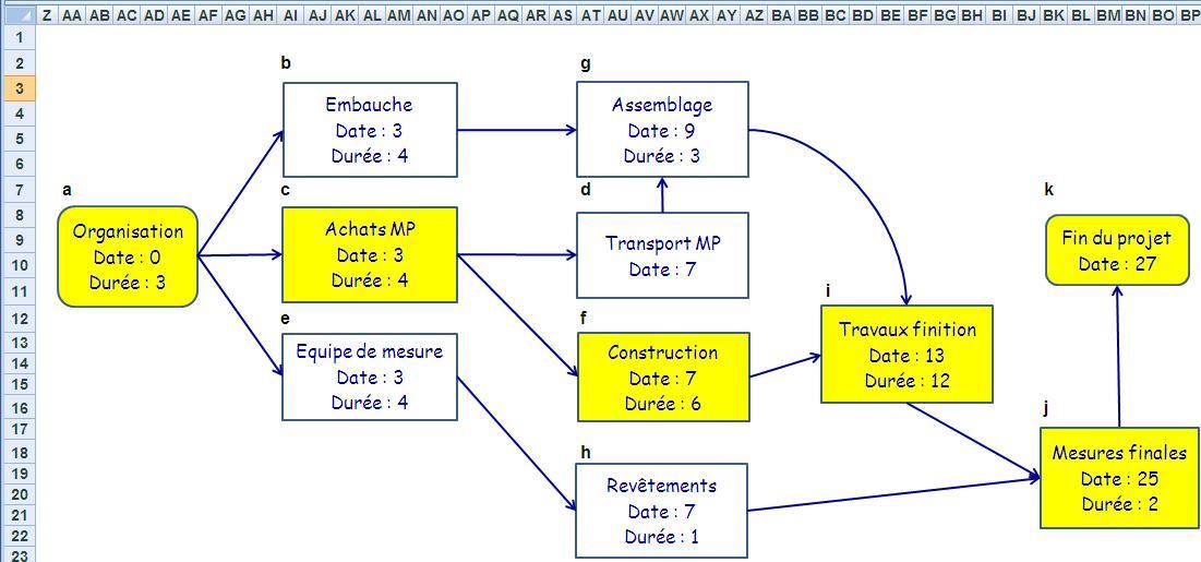 diagramme de pert gratuit