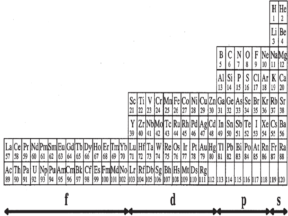 Química General : LA TABLA PERIÓDICA DE LOS ELEMENTOS