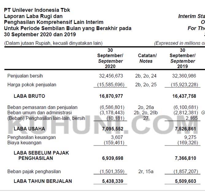 Laba Bersih Unilever Kuartal 3 2020 Turun 1 29 Kuhuni