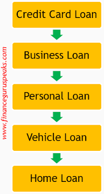 Loans and Liabilities