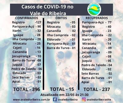 Vale do Ribeira soma 396 casos positivos, 237 recuperados e 15 mortes do Coronavírus - Covid-19