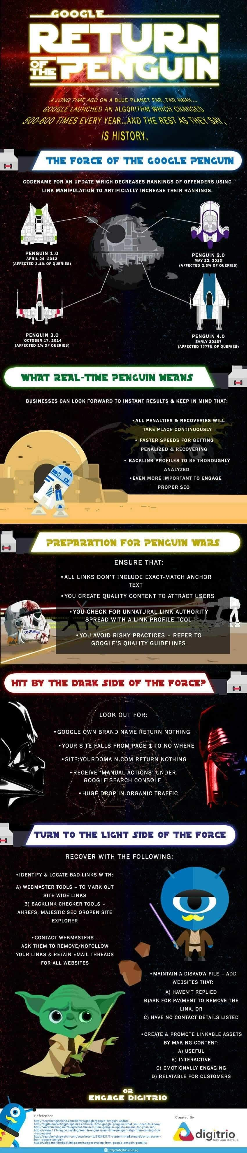 Ultimate Guide to Google Penguin 4.0 #infographic