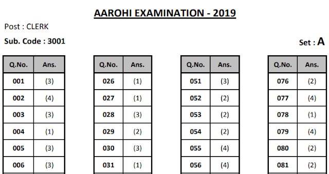 Haryana Aarohi School Answer Keys