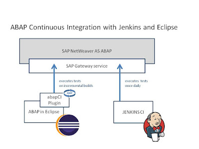 SAP ABAP Development, SAP Tutorials and Materials, SAP ABAP Certifications, SAP ABAP Eclipse