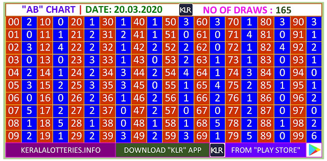 Kerala Lottery Winning Number Trending And Pending A based Bc  Chart on 20.03.2020