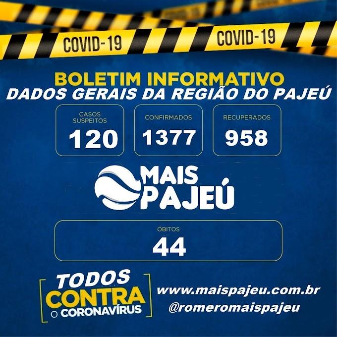 Região do Pajeú tem 1377 casos confirmados de covid-19, 958 curas e 44 óbitos