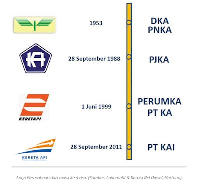 logo kereta api indonesia
