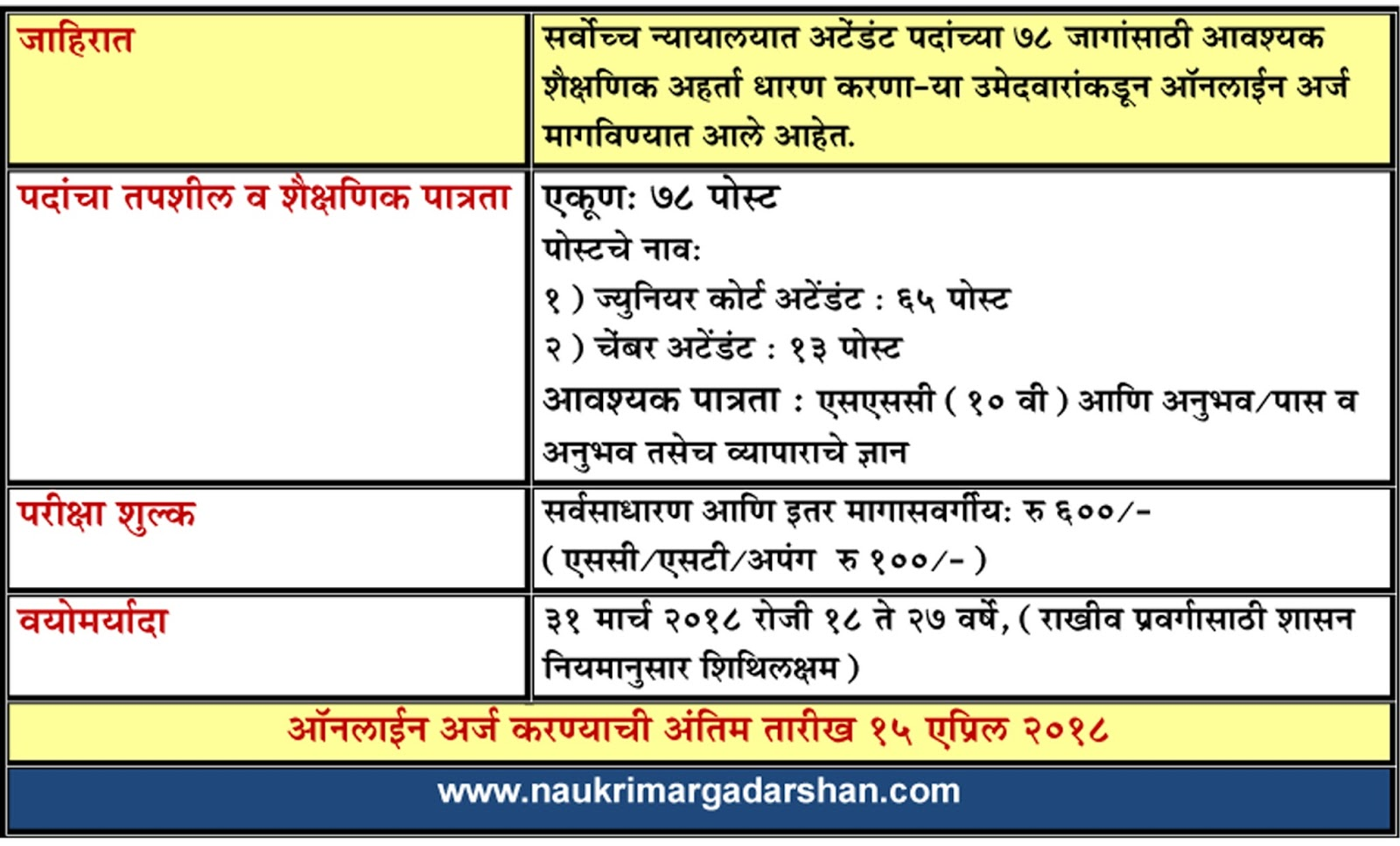 court vacancies, court attendant jobs, naukri margadarshan