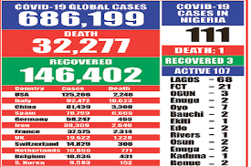 COVID-19: Cases hit 686,199 with 32,277 deaths