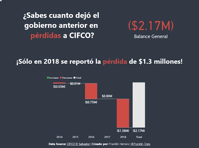 Balance General CIFCO 2014-2018