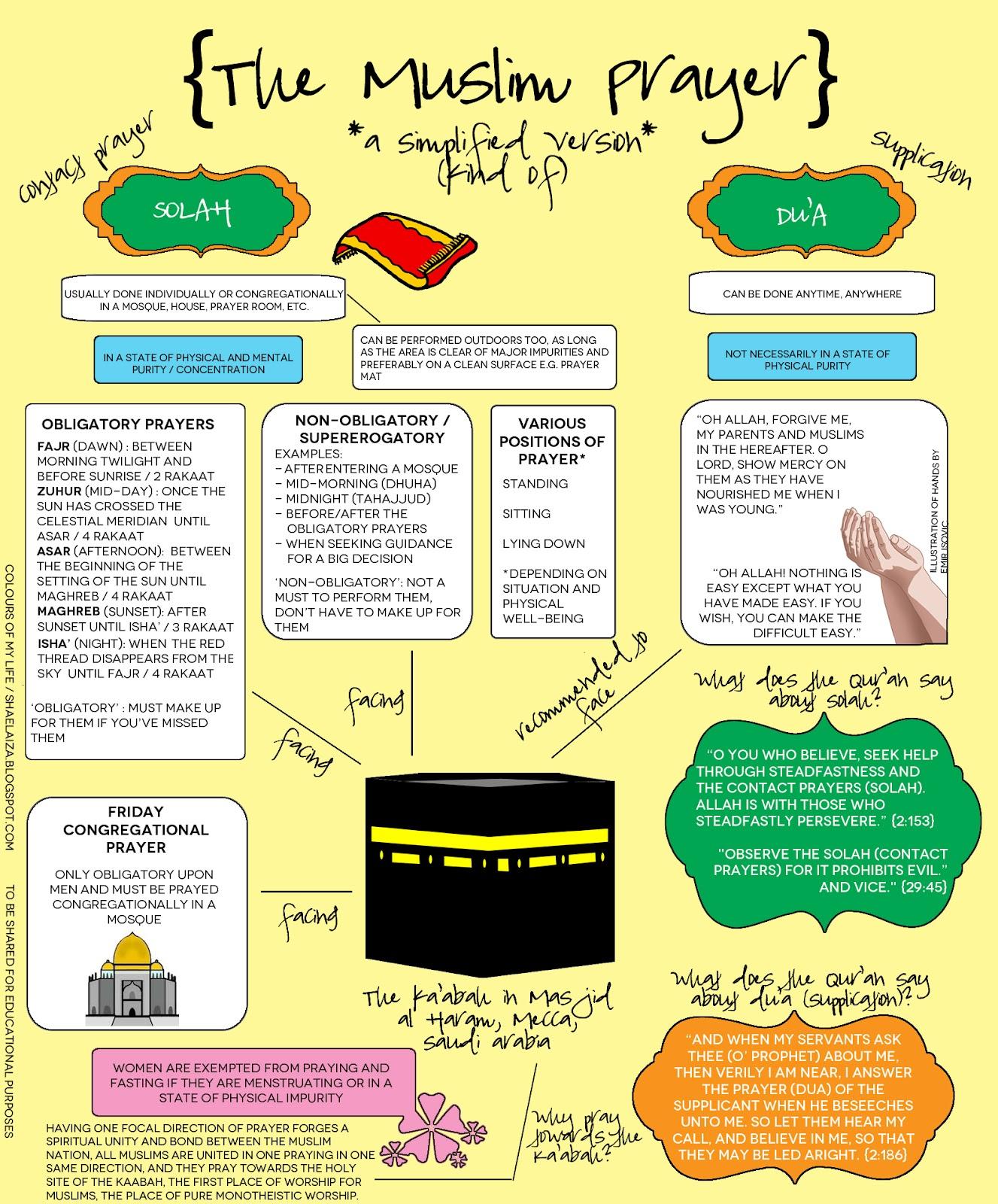 Inspikreatif Infografik Islam