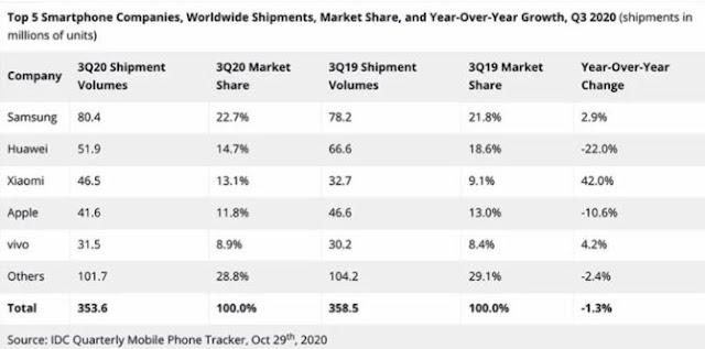 أفضل 5 شركات لتصنيع الهواتف الذكية في العالم لعام 2020