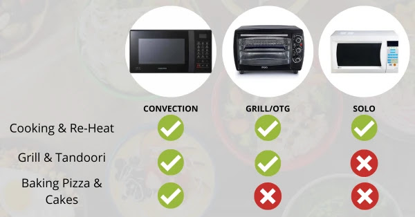 Types of Microwave