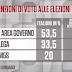Noto Sondaggi per #cartabianca le intenzioni di voto degli italiani alle Elezioni Europee