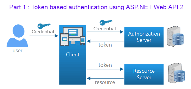 Part 1 : Token based authentication in ASP.NET Web API