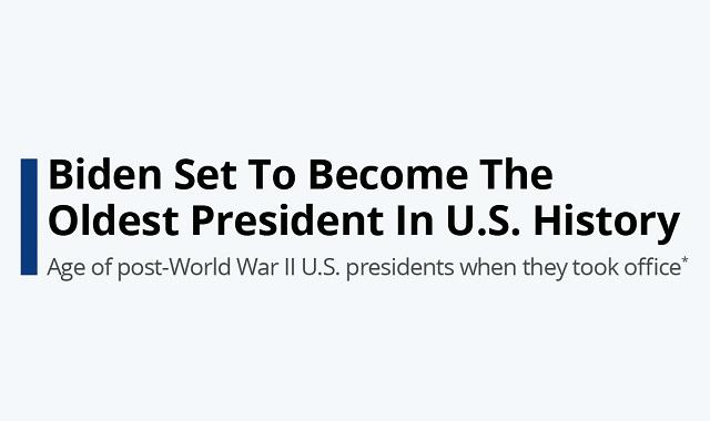 The oldest US President in history: Joe Biden
