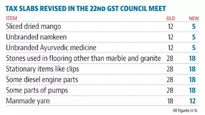 GST Council Meet Highlights: 27 Items Reviewed