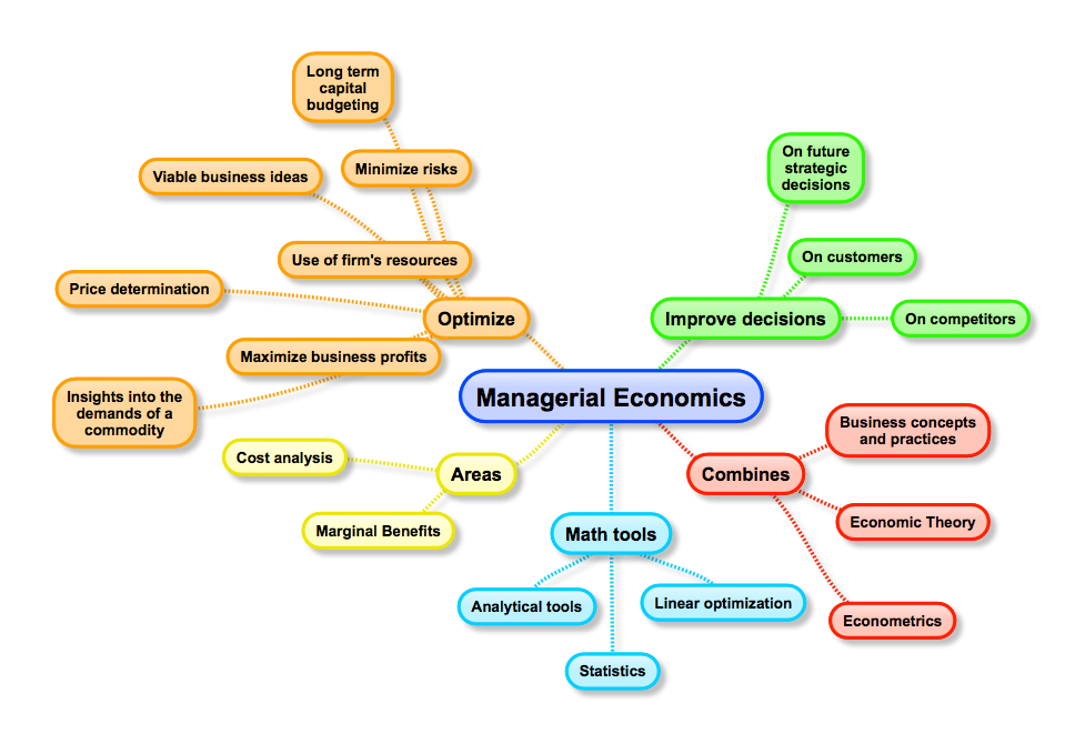 economic managerial assessment Managerial economics and business analysis in order to effectively manage and operate a business, managers and leaders need to understand the market characteristics and economic environments they operate in.