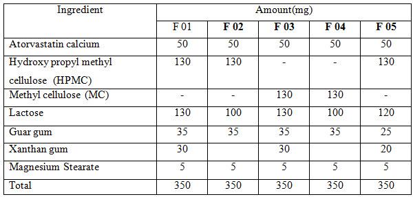 Proposed formulations for Atorvastatin calcium tablet