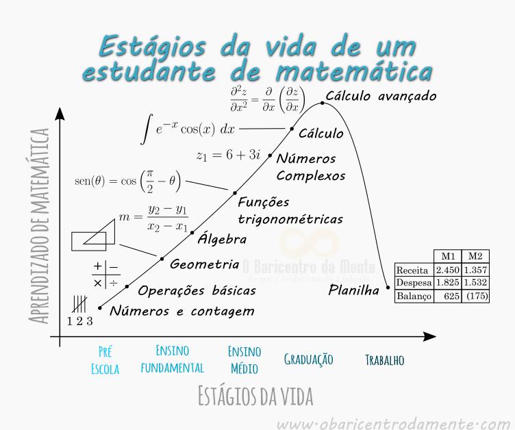 Estágios da vida de um estudante de matemática